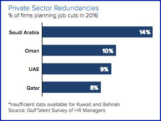 gulf talent employment suvey 2016 2