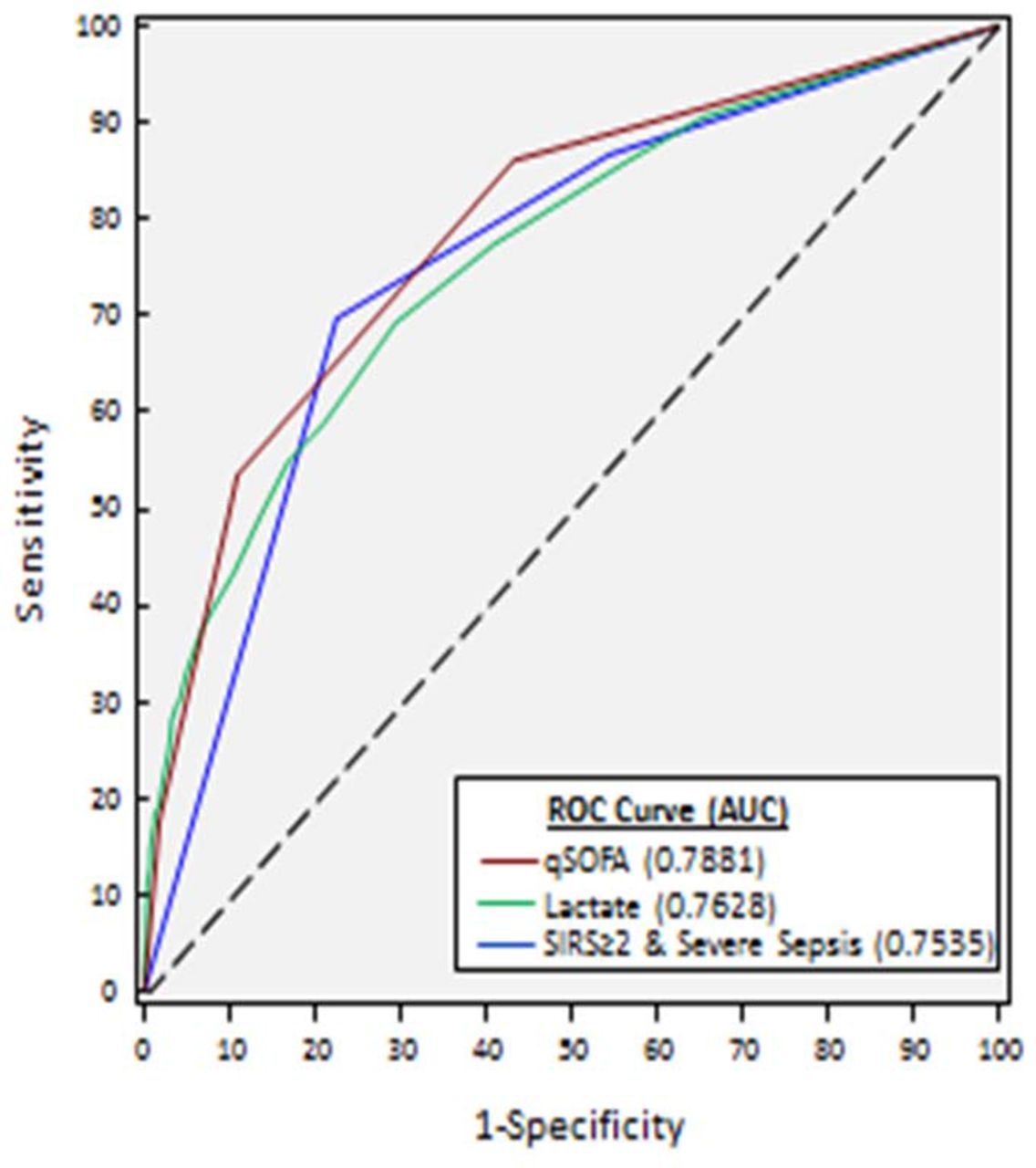 Difference Between Qsofa And Sofa Comparison Of Qsofa With Current Emergency Department Tools For