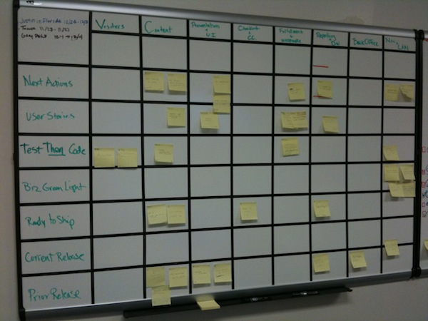 Kanban on a white board Digital Process Pinterest Planners - microsoft daily planner