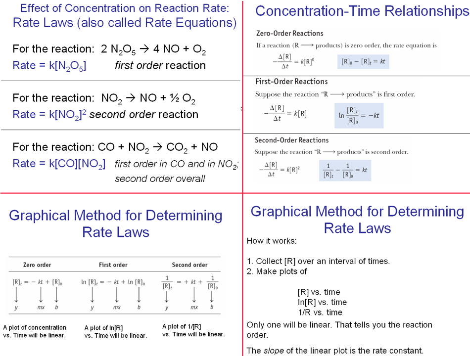 reaction rates Chemistry General Pinterest Reaction rate - molecular geometry chart