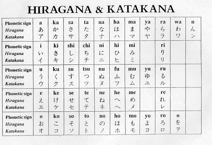 Japanese Alphabet Know-It-All - hiragana alphabet chart