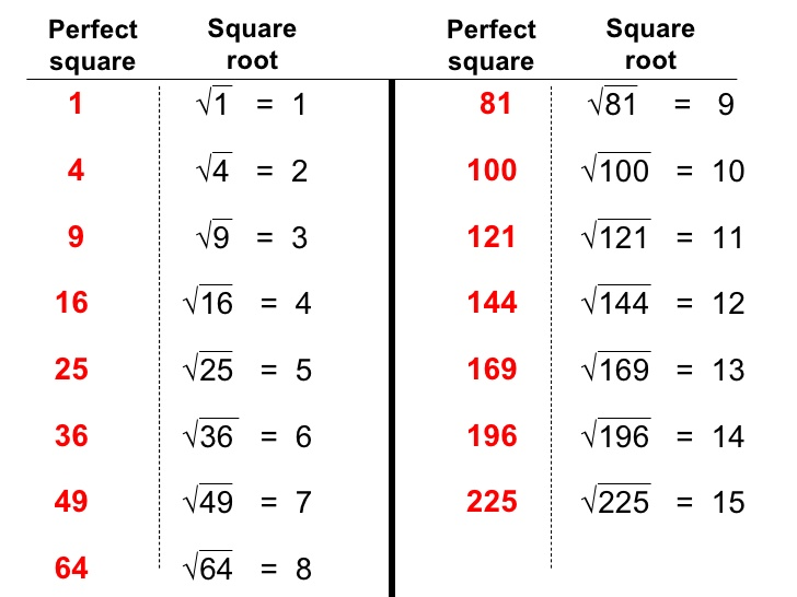 square root chart - Canasbergdorfbib