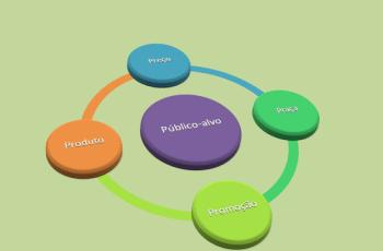 Plano de marketing do consultório: criando o plano de negócios – parte III