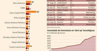 inversion_España2015
