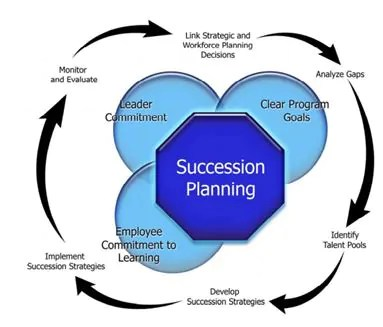 Case Study - To Know About Succession Planning In 15 Minutes