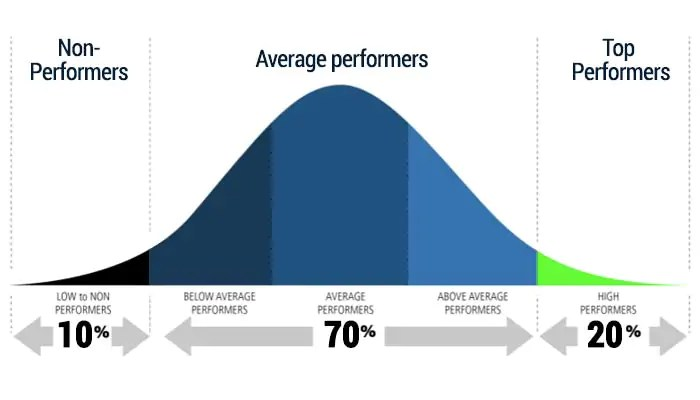Use of Bell Curve in Performance Appraisals u2013 Good or Bad? - Empxtrack - performance appraisal