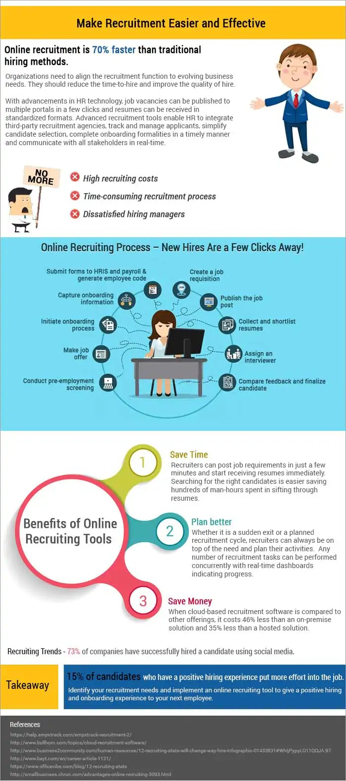 Online Recruitment Hr Trends: Use An Online Recruitment Tool To Find Your