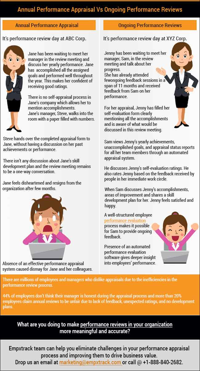 Automate Performance Appraisal System