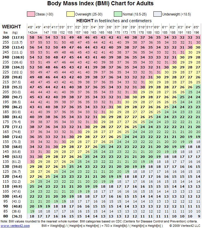 How To Calculate BMI From Weight, Height  Age - BMI Chart For