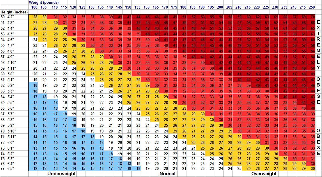 Bmi Chart For Men Colbro