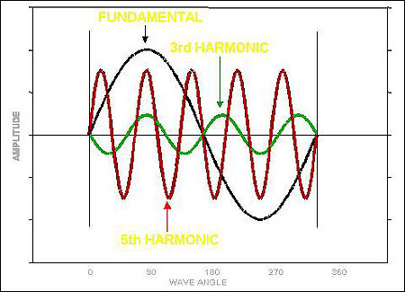 Low Voltage Harmonic Distortion Filter System \u2013 Encontrol