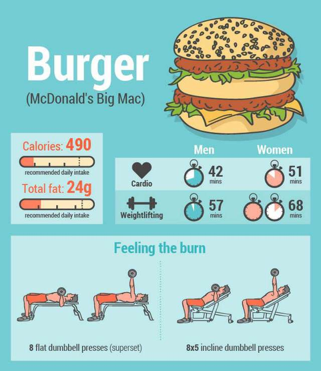 The Exercises Needed to Burn Off 8 Junk Foods Health - BabaMail