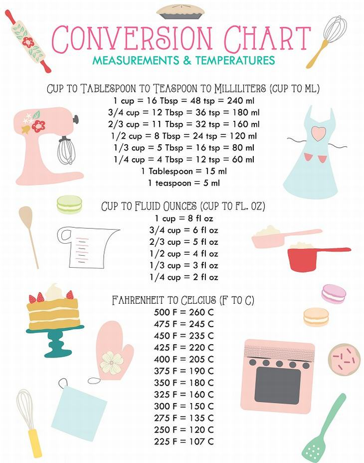 These Baking Charts Will Make You a Cake Master Tips and Updates