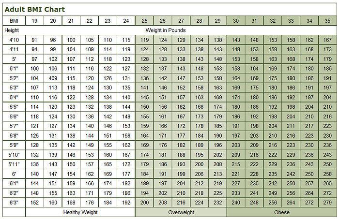 Unique Athletic Bmi Chart Masterlistreignluxury