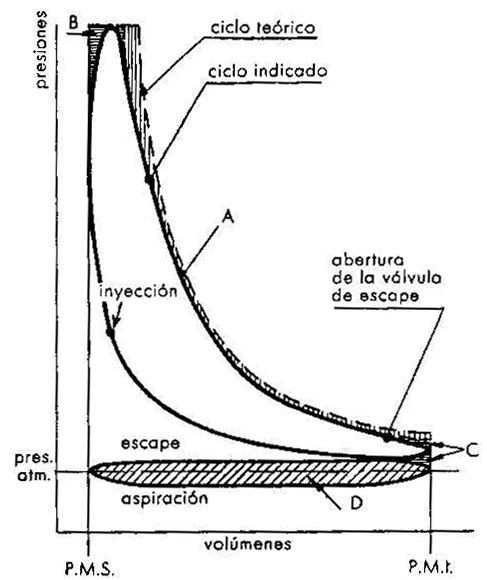 Differences between the real and theoretical diesel cycle