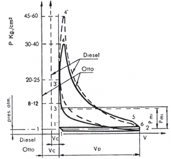 2 stroke diesel Diagrama del motor