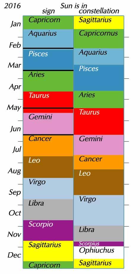 Sun\u0027s entry into zodiac signs, 2018 Human World EarthSky