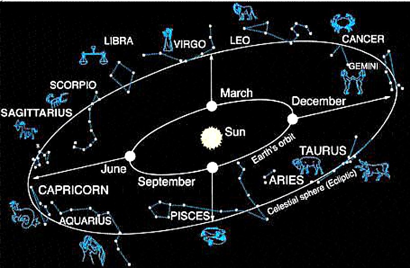 What is the zodiac? Astronomy Essentials EarthSky