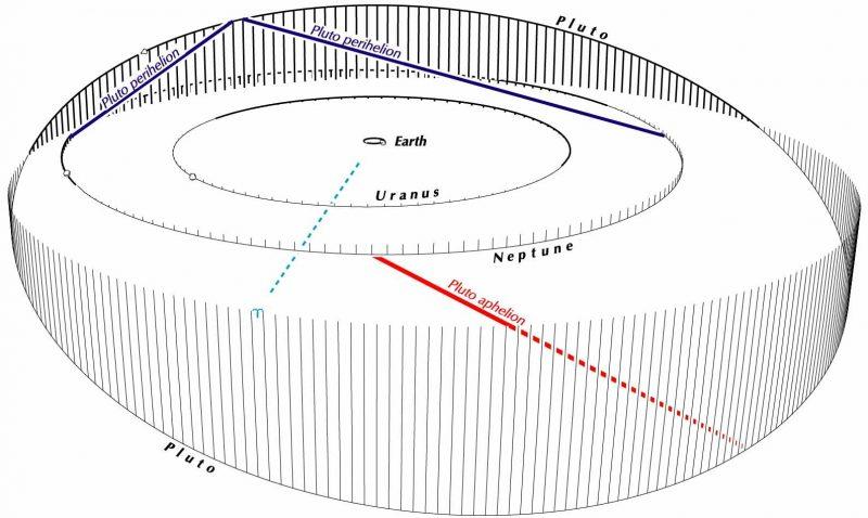 Uranus, Neptune, Pluto A longer view Astronomy Essentials EarthSky