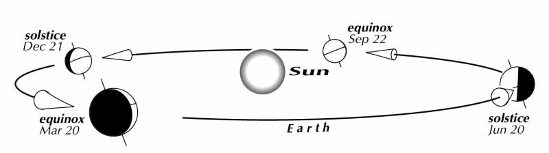 A sense of balance, at the solstice point Astronomy Essentials