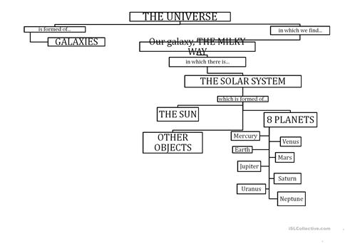 Solar System flow chart worksheet - Free ESL printable worksheets
