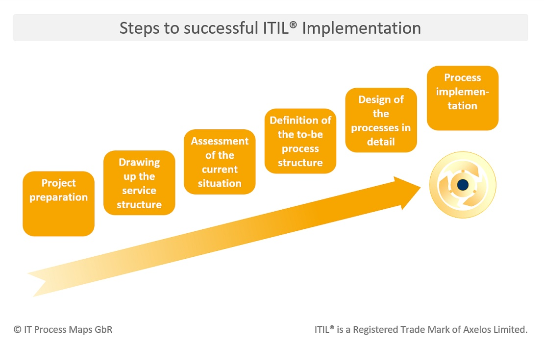 Steps to successful ITIL Implementation --    enit - flowchart templates word