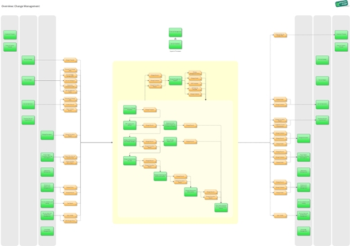 Product Versions ITIL Process Map
