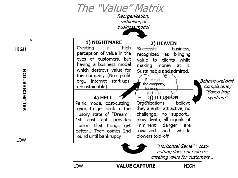 The wake-up call Enablers Network - value matrix
