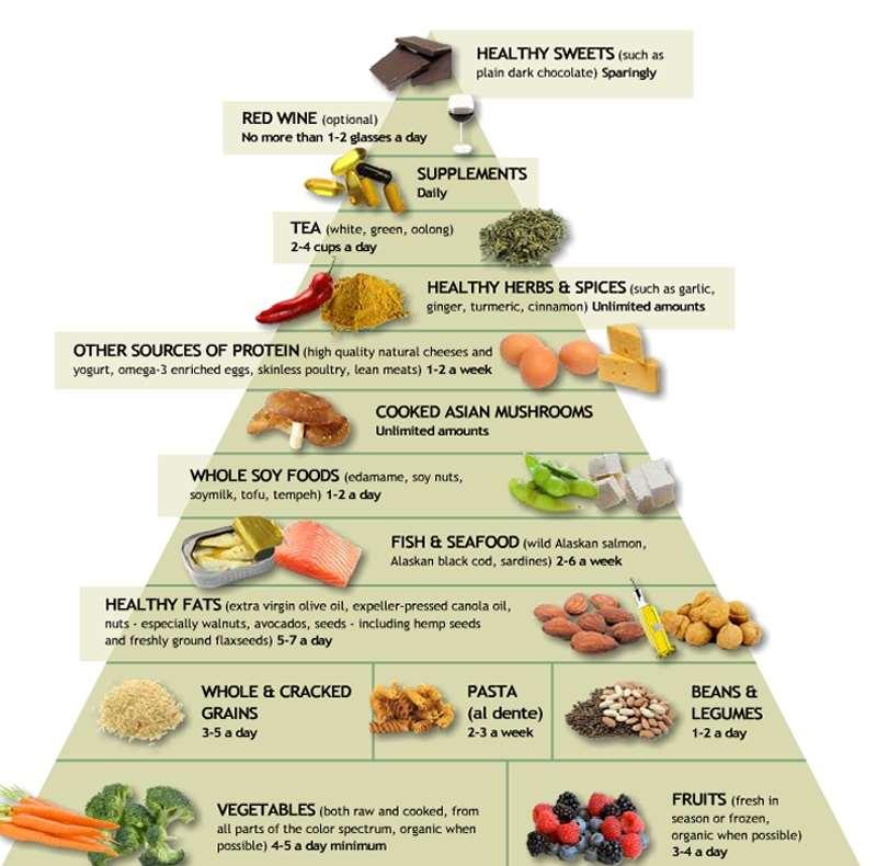 Η αντιφλεγμονώδης Διατροφική Πυραμίδα του Δρ Weil