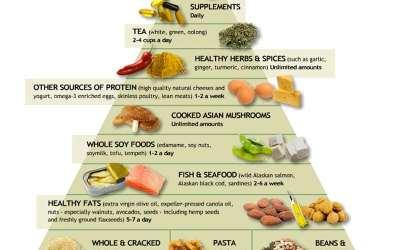 διατροφικη πυραμιδα