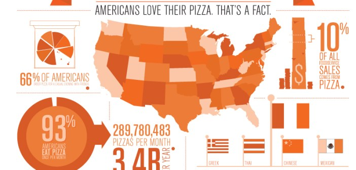 14 Pizza Infographics That'll Make You a Pizza Expert
