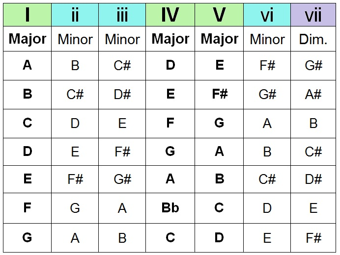How To Create Chord Progressions On Guitar W Free Chart