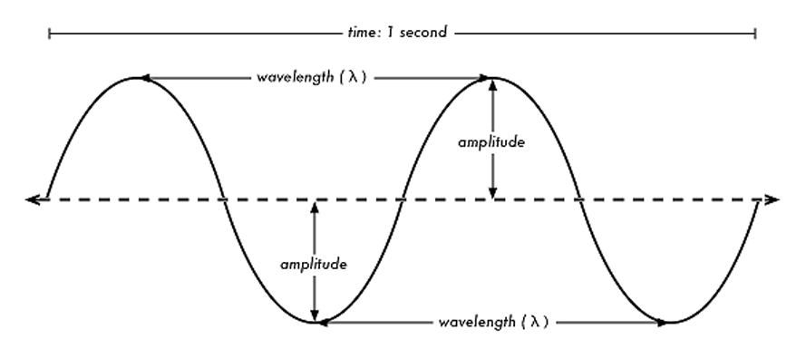 wave frequency diagram frequency wave diagram