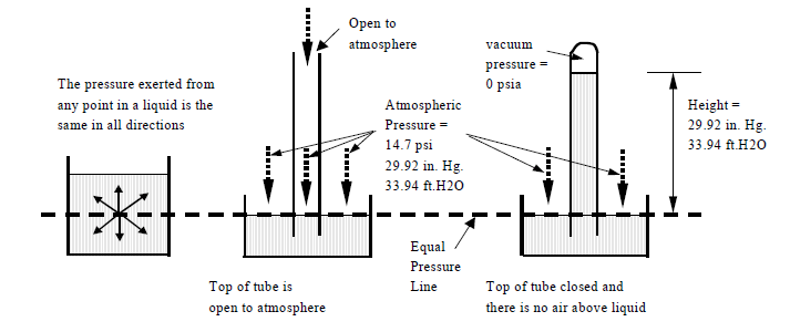 manometer diagram process