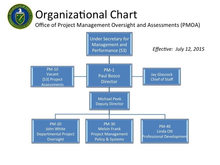 1 Business Management Internships