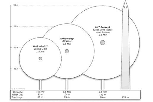 wind energy diagram wind turbine platforms