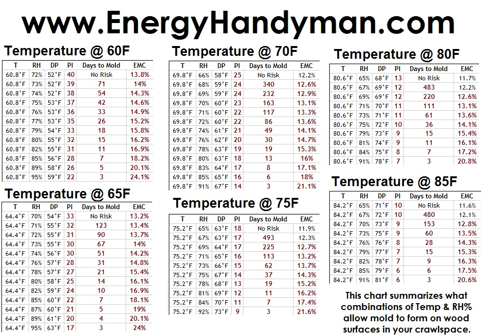 Mold Chart for Temperature and Humidity Monitors \u2013 Stetten Home Services
