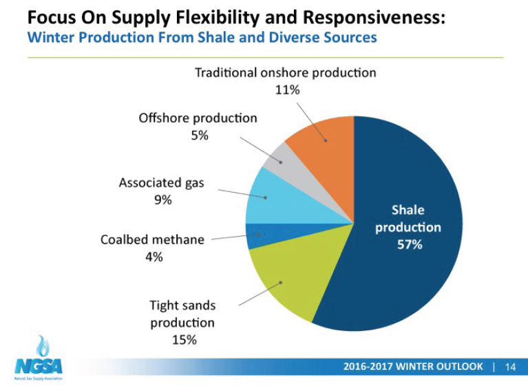 Shale provides most of our natural gas supplies Charts, Graphs - standard service contract