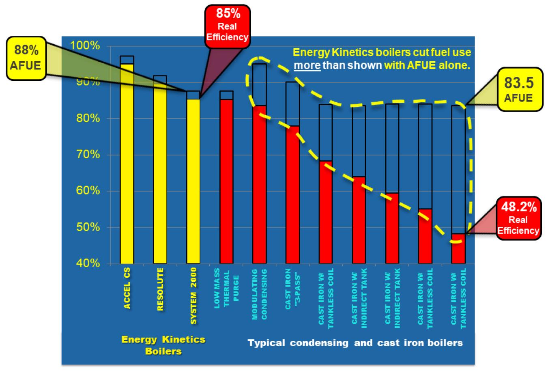 AFUE and Real Boiler Efficiency Annual Fuel Utilization Efficiency