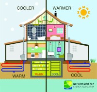 Geothermal Heat Pumps - NC Sustainable Energy Association