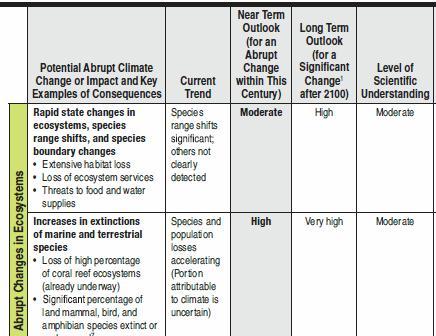 Abrupt climate change Table S1 (4)