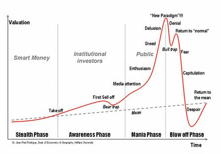 greed and despair in markets
