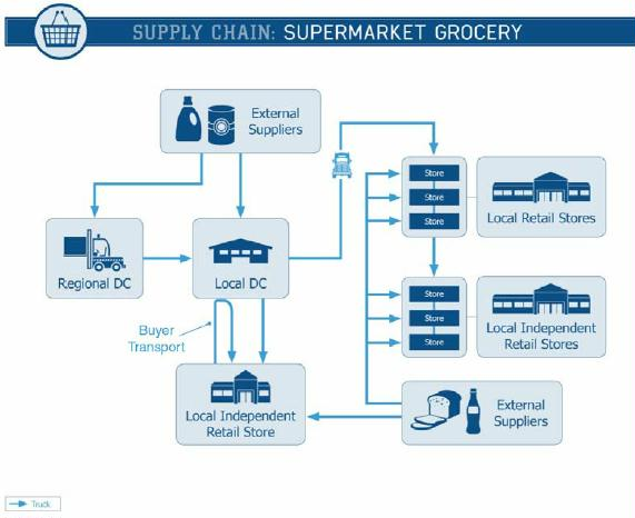 supply chain supermarket grocery