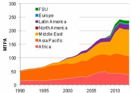 LNG Exports by Region, 1990-2013