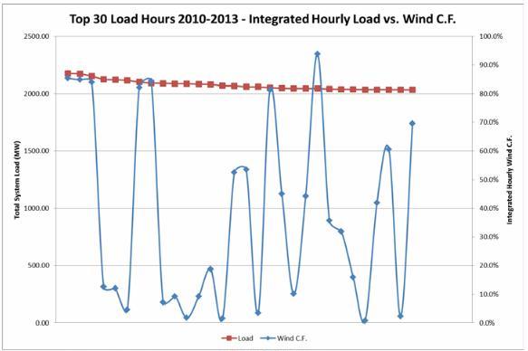 Nova Scotia load vs wind power and capacity value