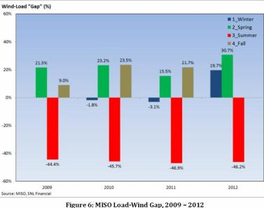 load-wind gap MISO 2009-2012