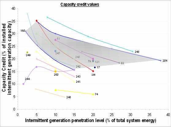 wind capacity credit vs penetration level