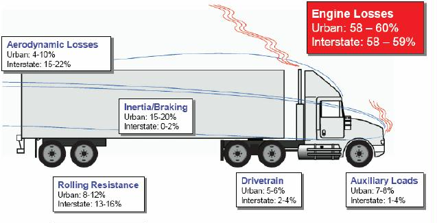 """FIGURE 2-7 Energy """"loss"""" range of vehicle attributes as impacted by duty cycle, on a level road"""