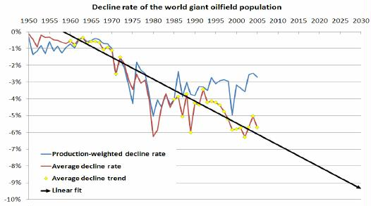 Figure 10: The decline rate of the world's giant oilfields. The trend toward an increasing average decline rate is very clear and explained by an ever decreasing volumes of newly discovered and declining production from new giant fields. The time period 1973-1982 was disregarded since production was deliberately reduced during that period by OPEC. The divergence between the two decline rates after 1985 is caused by the introduction of new technology and the revival of giant fields in primarily Middle East and Russia.