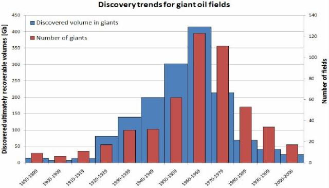 Figure 3: Discovery trends for giant oil fields in both number and annual discovered volume, based on the most optimistic, backdated URR values. Modified from Robelius (2007)